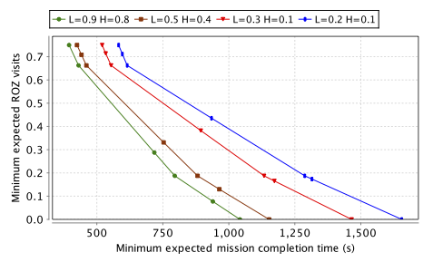 Pareto curve: minimising the expected mission completion time vs. minimising ROZ visits