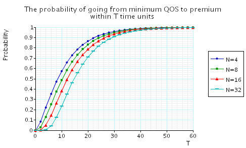 plot: the probability of going from minimum QoS to premium QoS within T time units