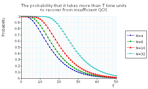 plot: the probability that it takes more than T time units to recover from insufficient QoS