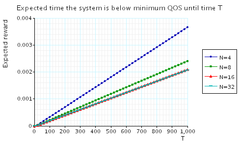 plot: the expected time that the system is below minimum QoS until time T (large time scale)