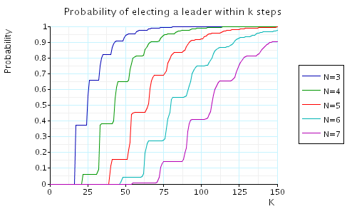 probability leader elected within K steps