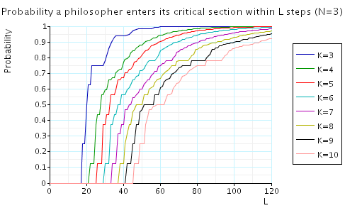plot: the minimum probability of some philosopher entering its critical section within L steps (N=3)