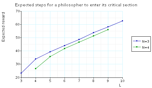 plot: maximum expected number of steps until between a philosopher entering its trying region and some philosopher entering its critical section