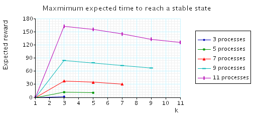 plot: expected time to reach a configuration when the initial number of tokens equals k