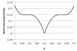 plot: optimum performance for differing p