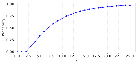 plot: probability of reaching a stable matching within r rounds