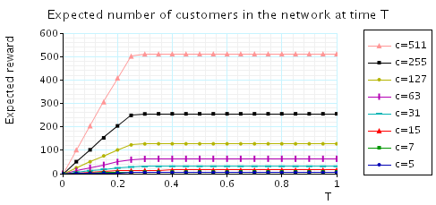 plot: expected number of customers in the network at time T
