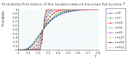 plot: probability that, from the inital state, the first station of the tandem network becomes fully occupied within T time units